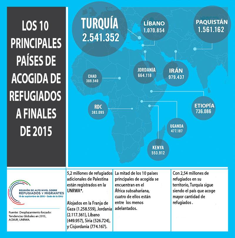 Los 10 principales países de acogida de refugiados a finales de 2015