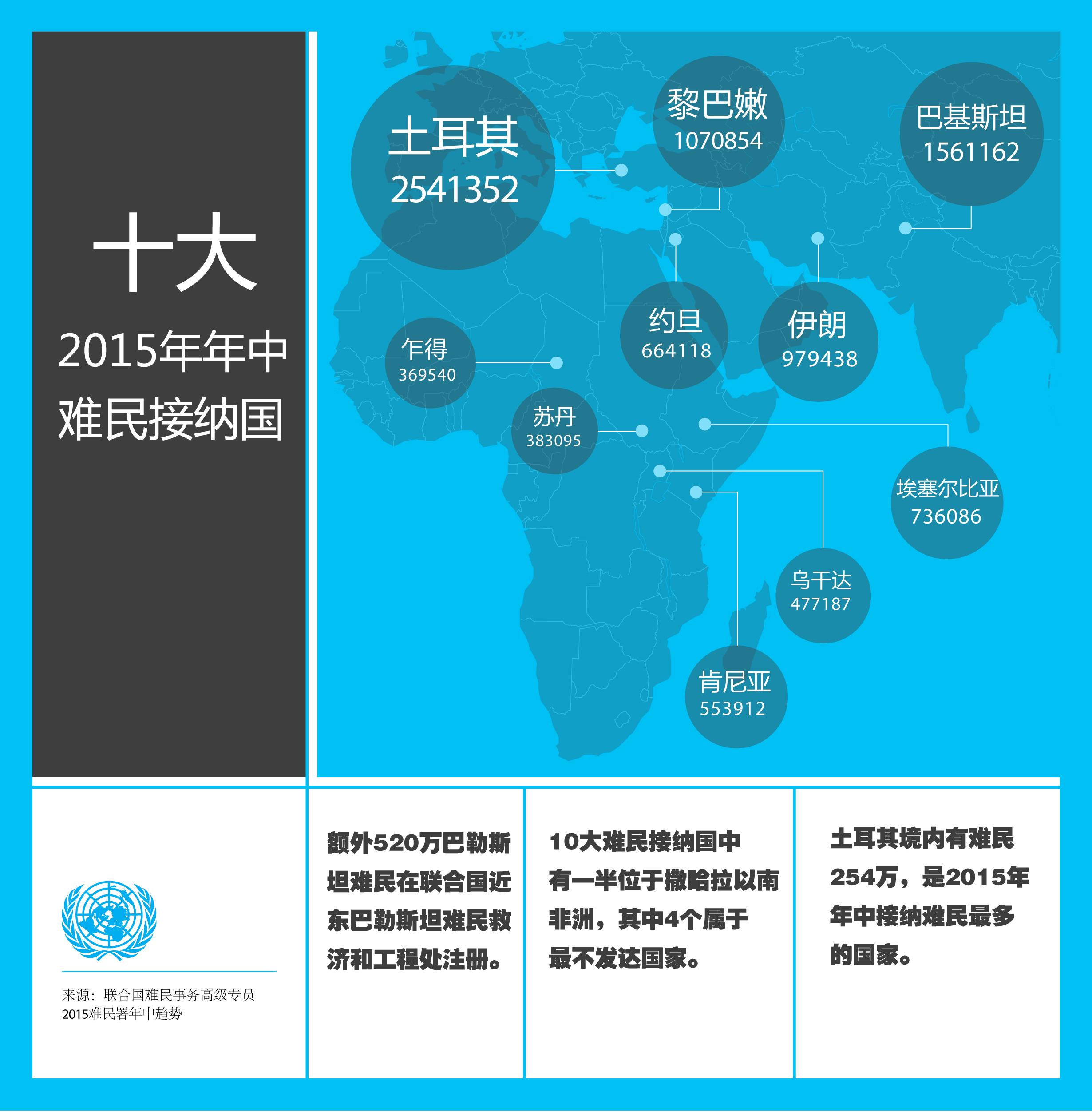 十大2015年年中难民接纳国