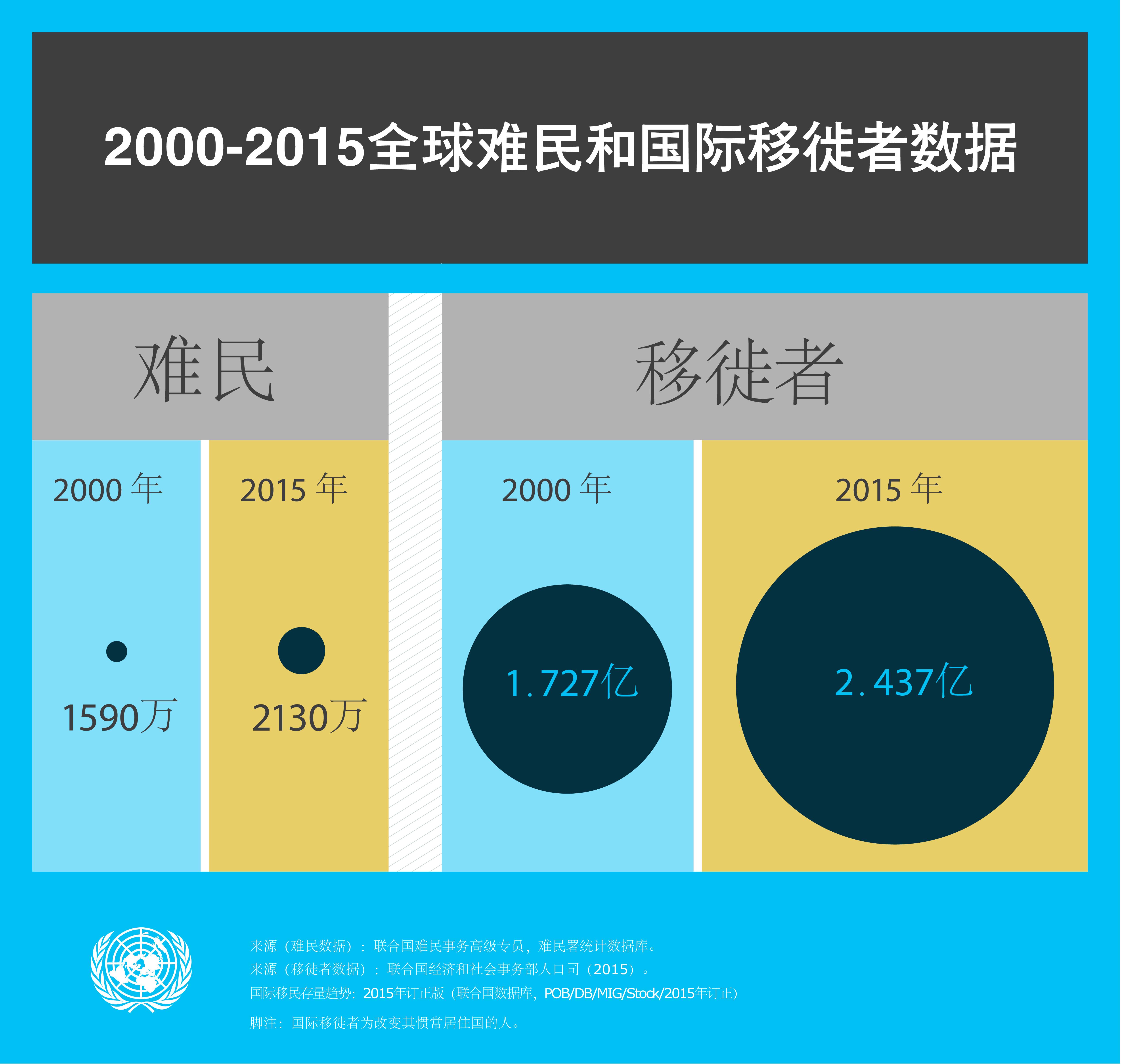 2000-2015年全球难民和国际移民的数据