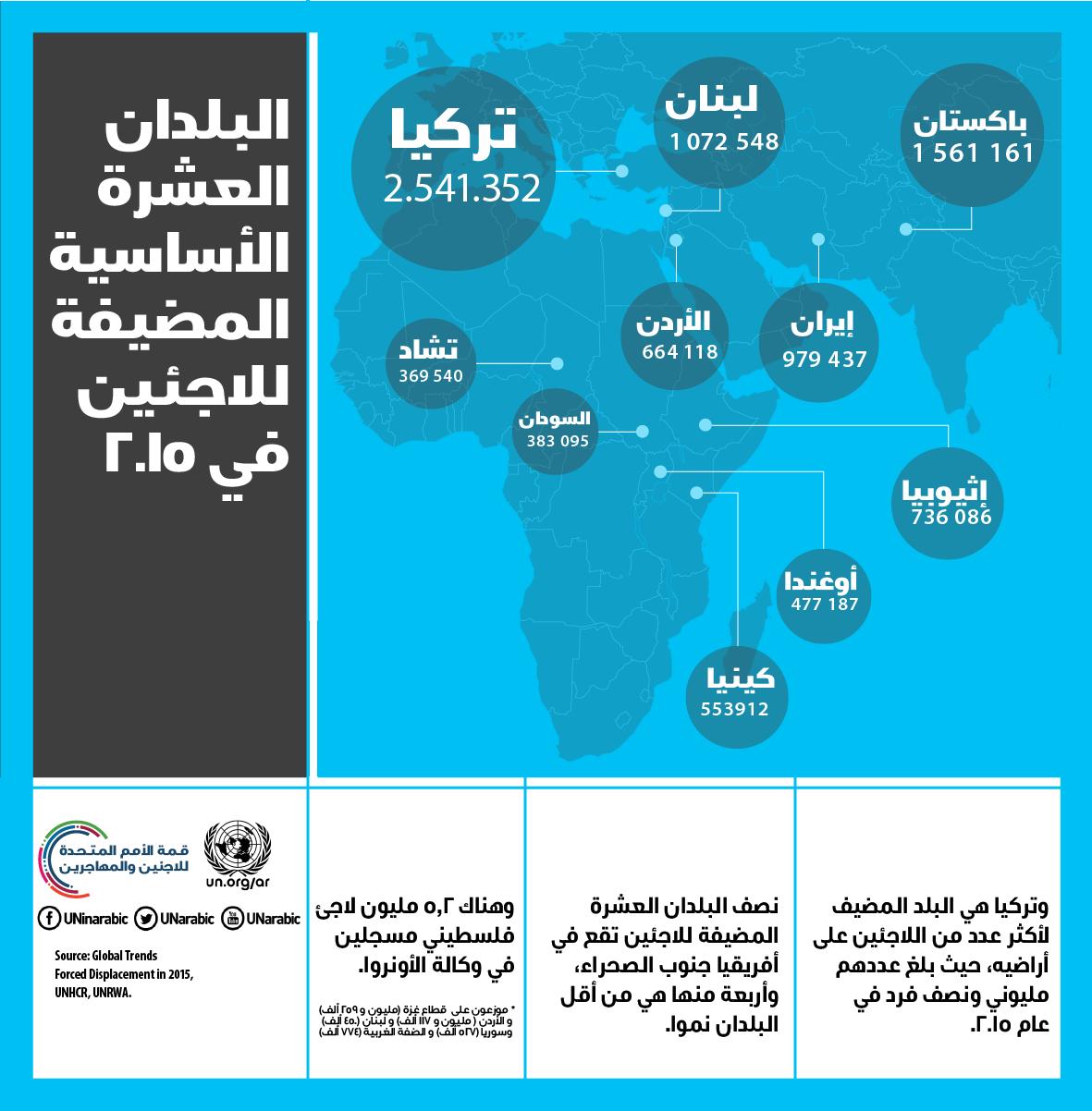 البلدان العشرة الأساسية المضيفة للاجئين في عام 2015