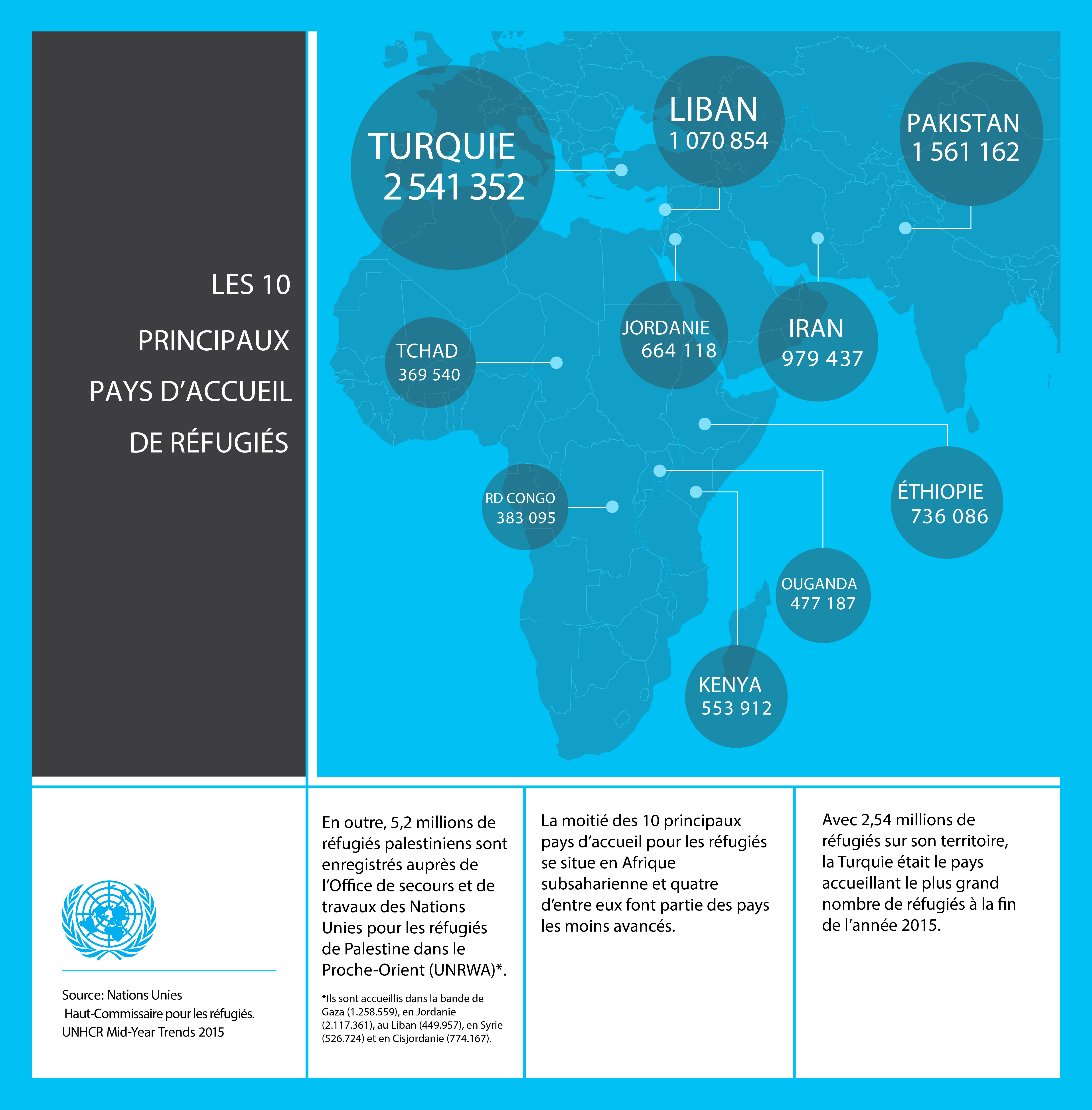 Les 10 pays d'accueil de réfugiés